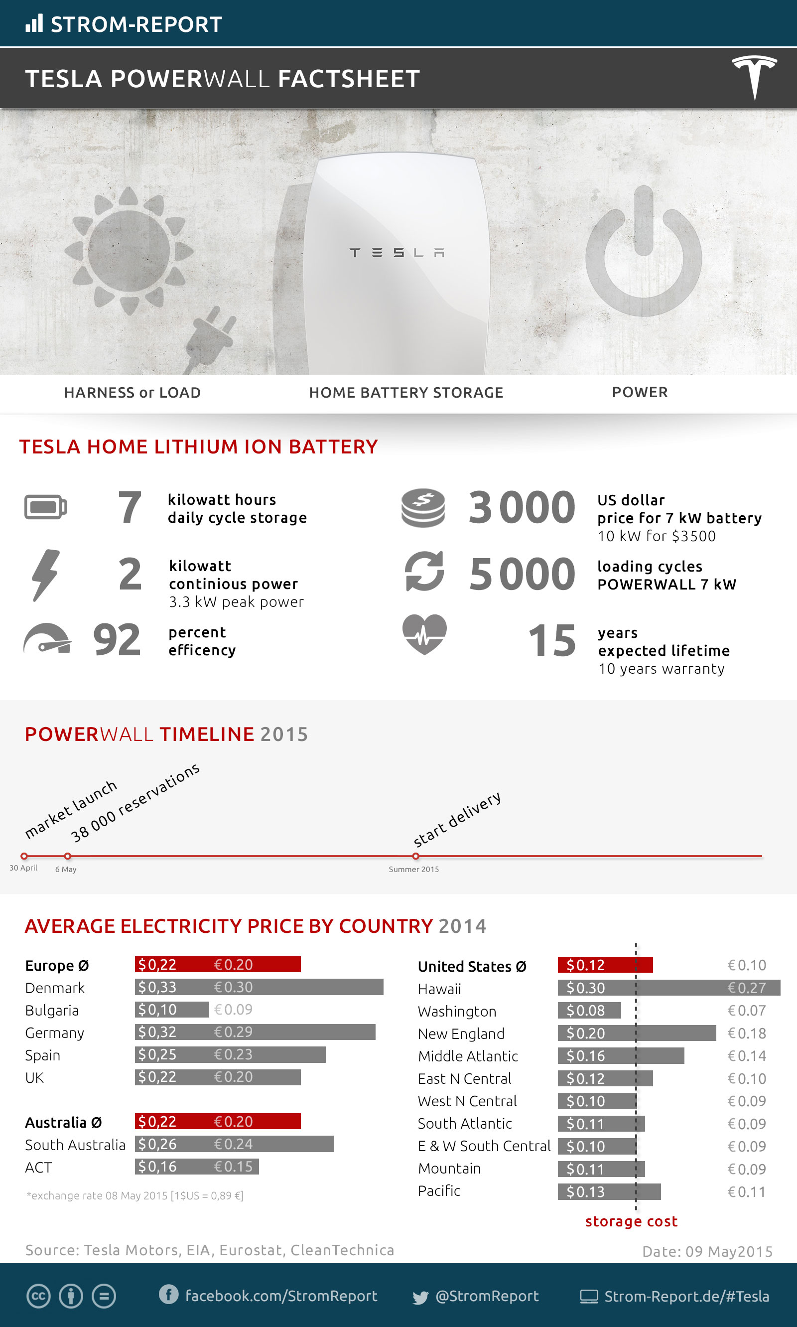 Tesla Powerwall battery, energy storage, infographic