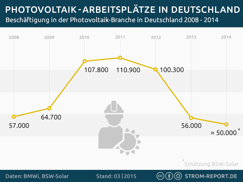Statistik Jobs in der Photovoltaik in Deutschland