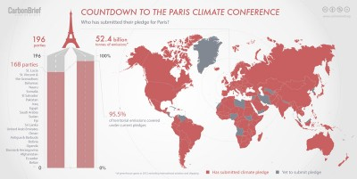 Paris climate pledge 2015 Infographic