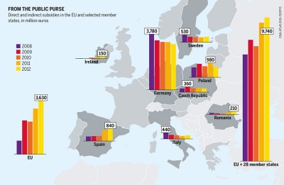 coal subsidy europe