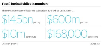 fossil fuel subsidy 2015