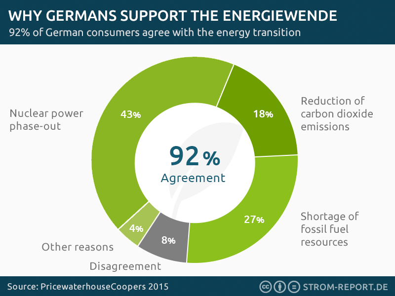 reasons for German energy transition, energiewende