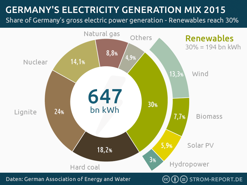 Renewable Energy Germany | German Energy Transition