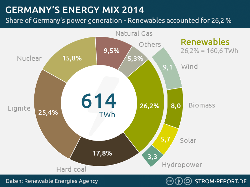 Renewable Energy Germany