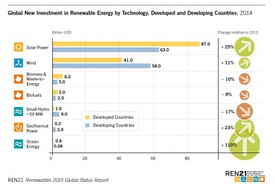 global investment in renewable energy by technology