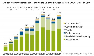 new investments renewable energy worldwide