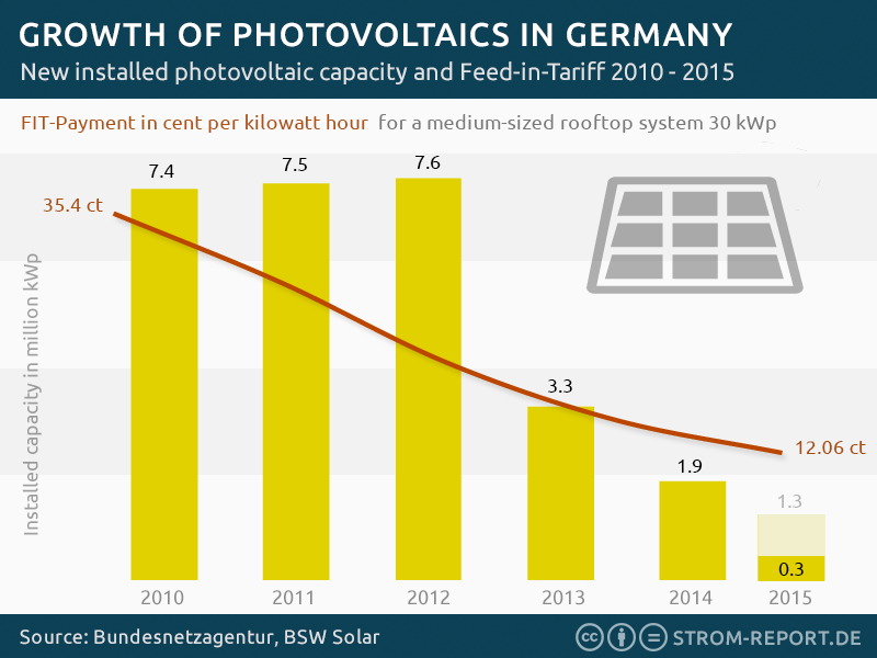 installed photovoltaic capacity Germany