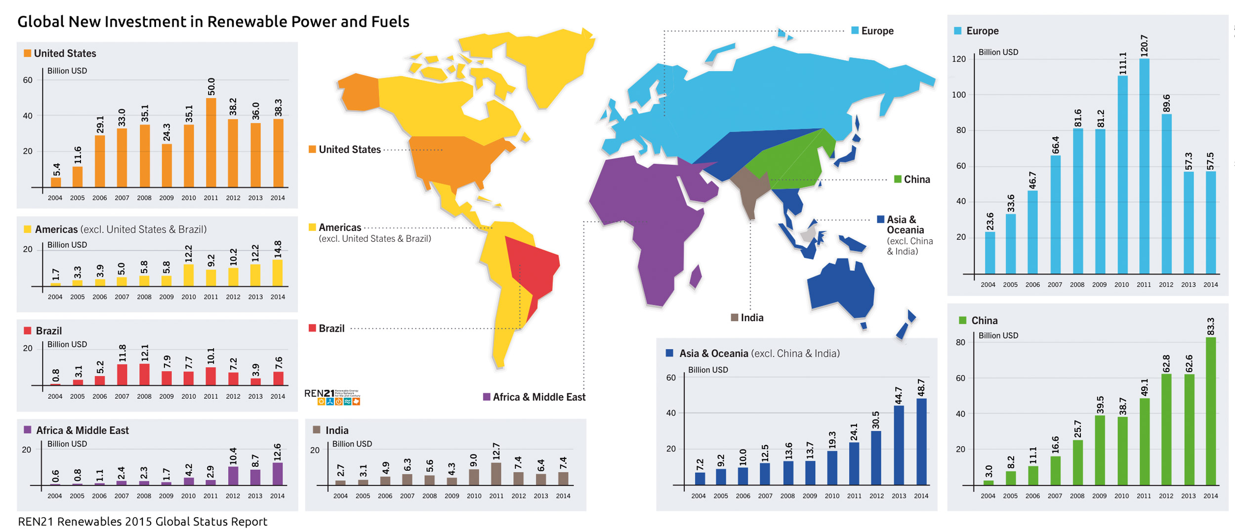 investments in renewable energy worldwide infographic
