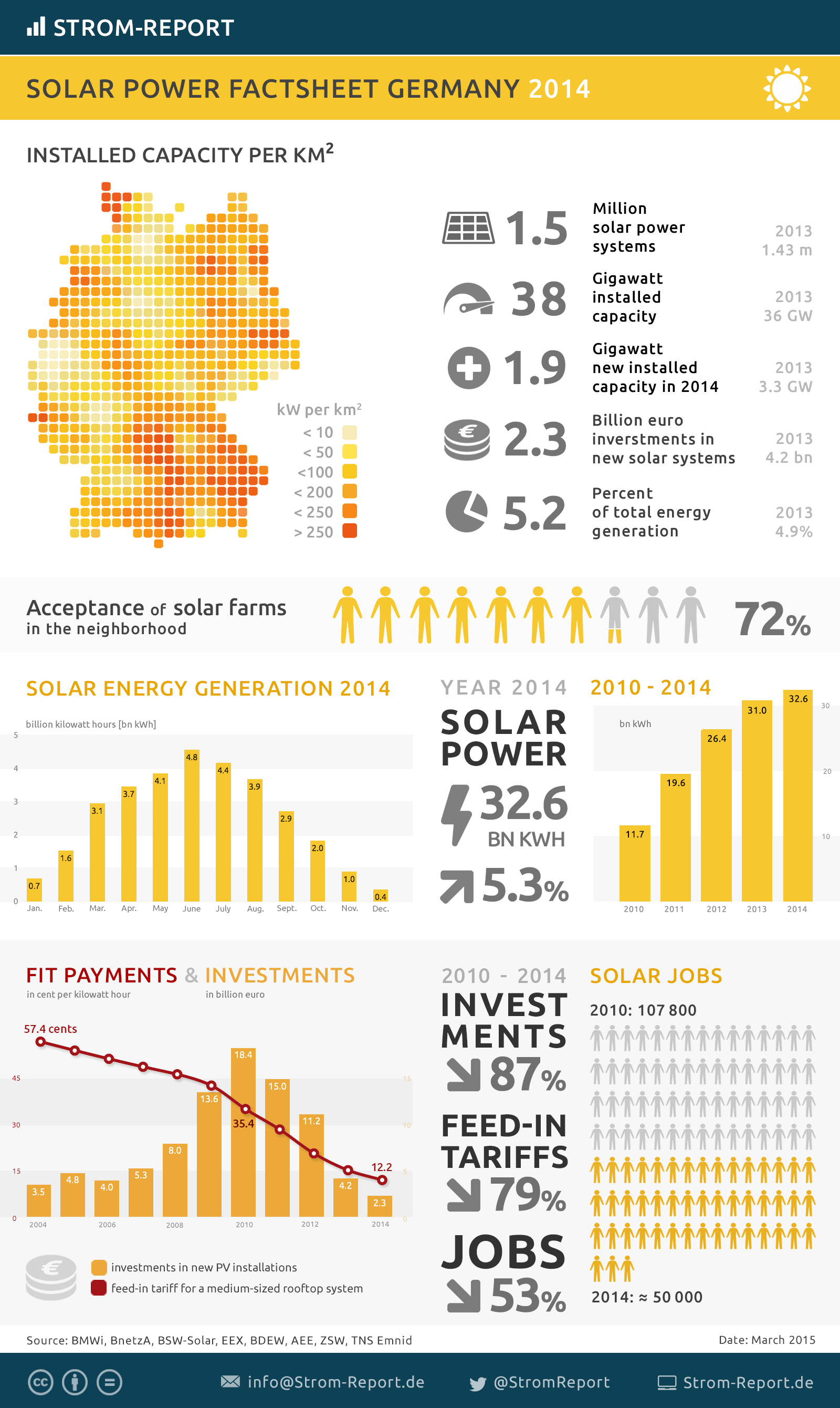 Facts about Photovoltaics in Germany | Solar Factsheet