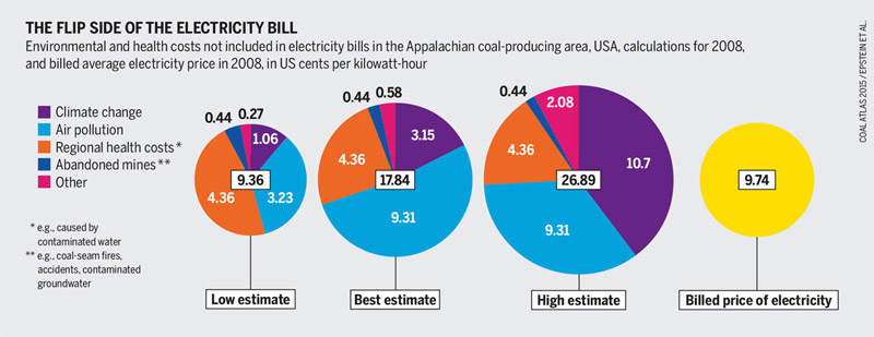 coal power: real costs of a kilowatt-hour electricity