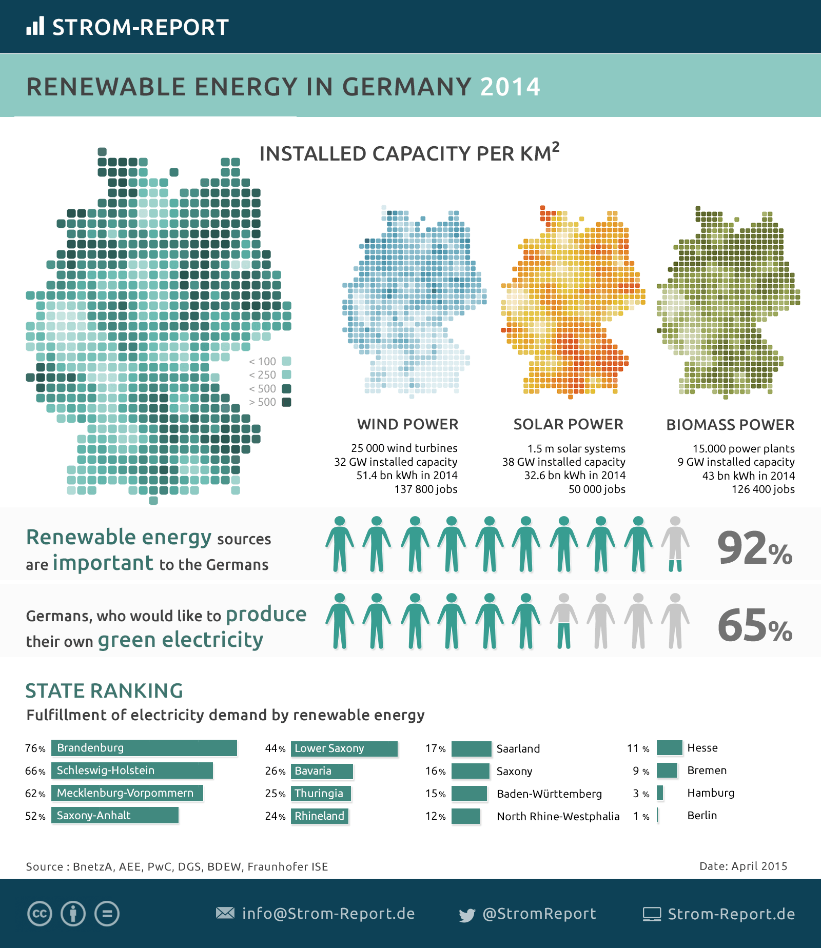 Renewable Energy Capacity in Germany: solar, wind, biomass as statistik and on map