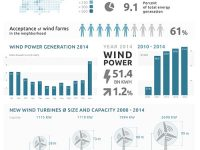 Wind energy germany infographic