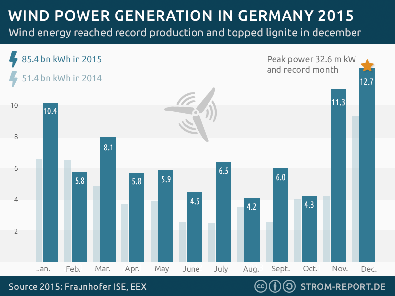 Wind Power generation in Germany 2015