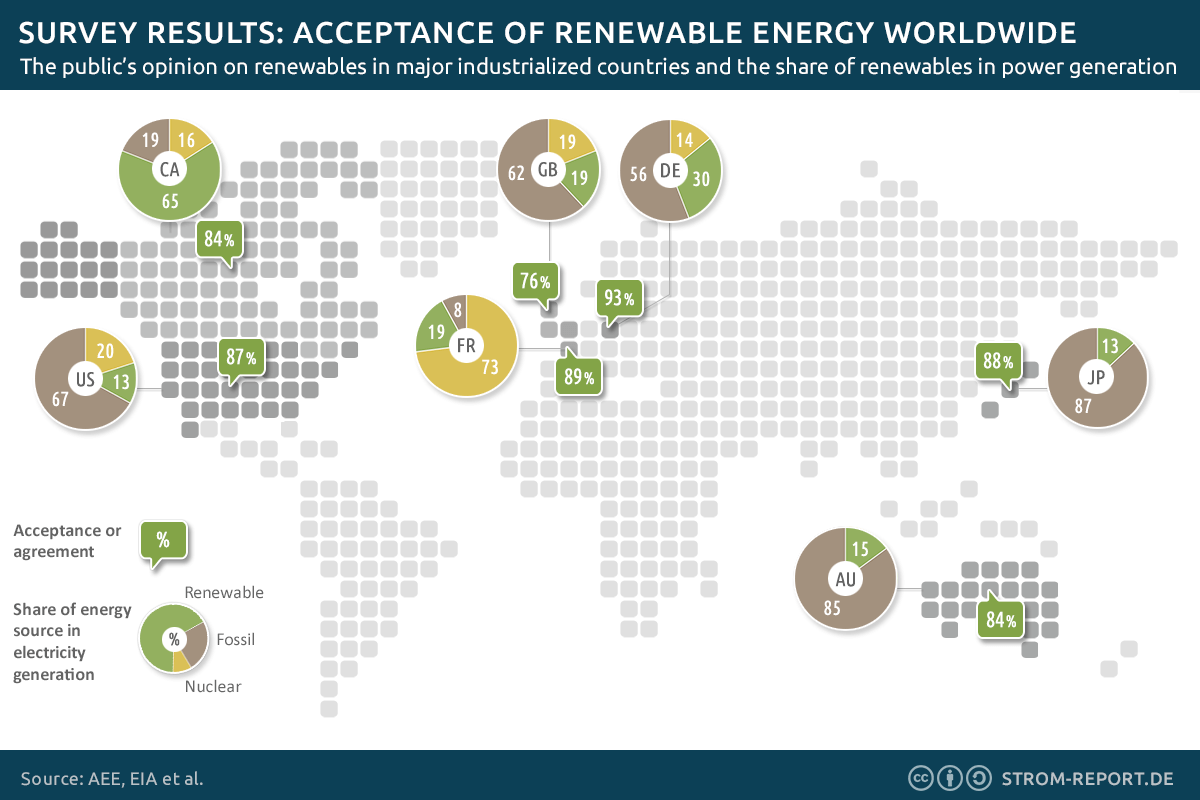 acceptance renewables energy poll