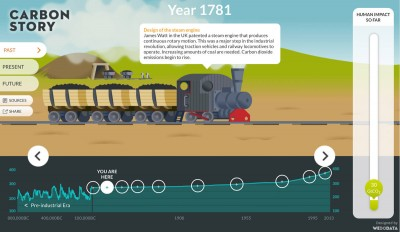 Carbon emissions 1781, steam engine