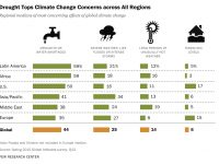 climate change worries, drought, rising sea level, severe weather,
