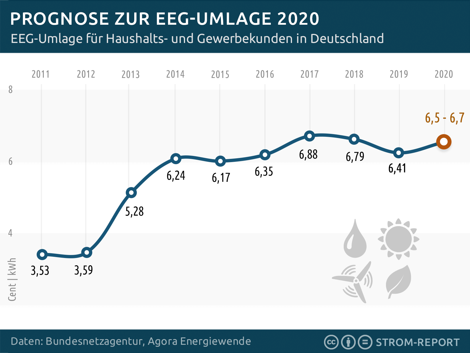 EEG Umlage 2020 Prognose