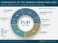 components of german electricity price