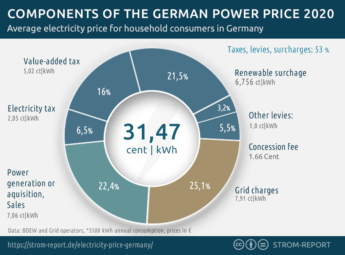 Components of Electricity Price Germany