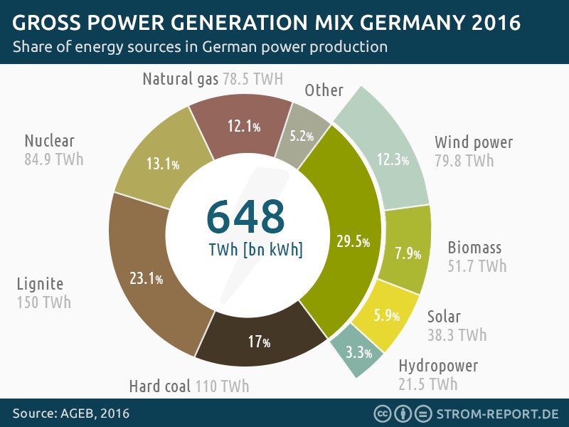 Germany's power generation mix 2016