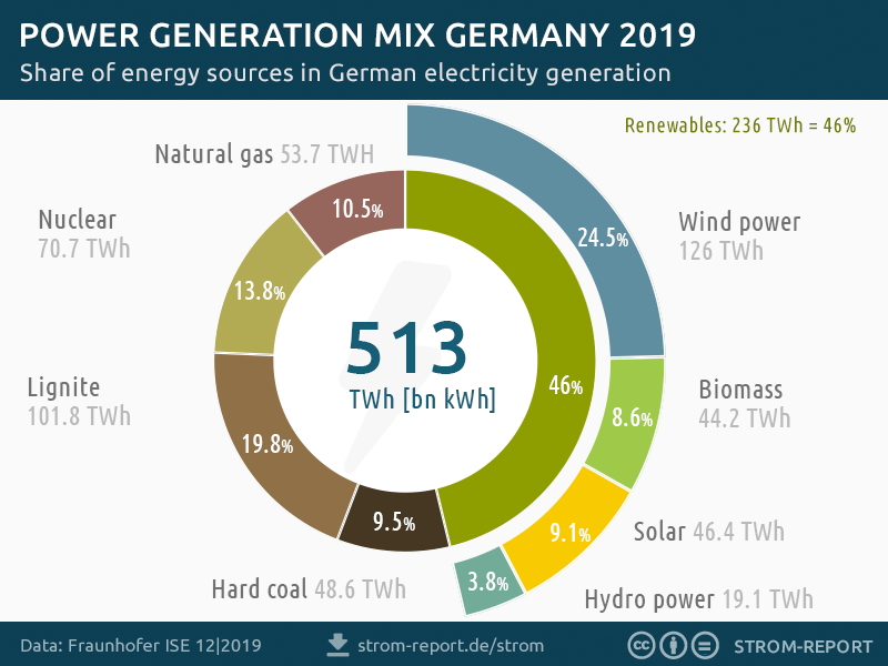 electricity generation germany, power mix 2019